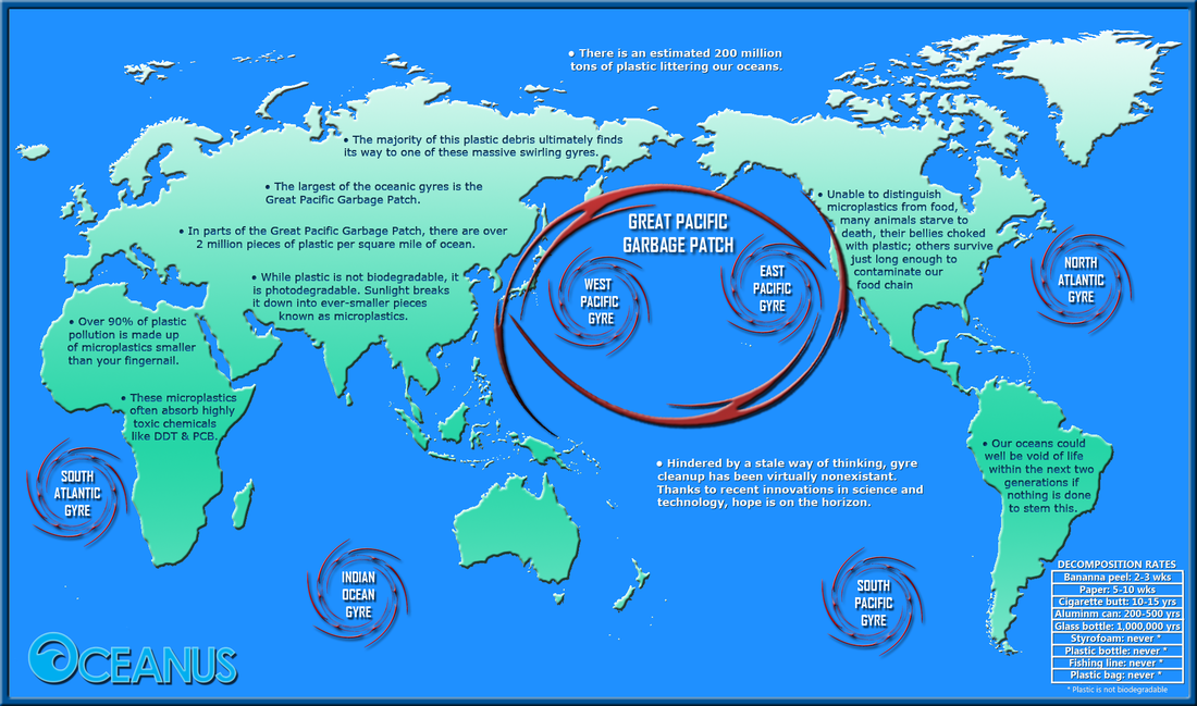 Большое океанское мусорное пятно