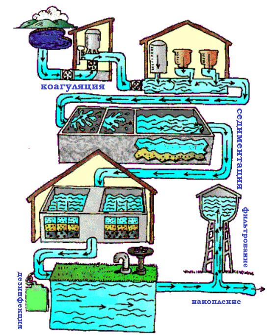 этапы-очистки-воды
