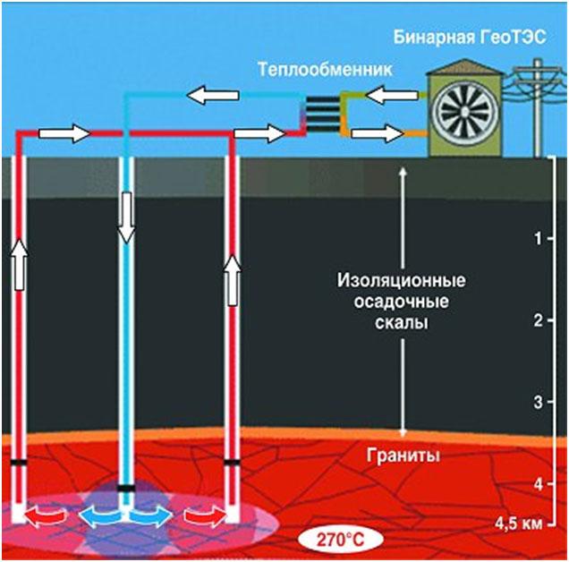 принцип работы геотермальной энергии