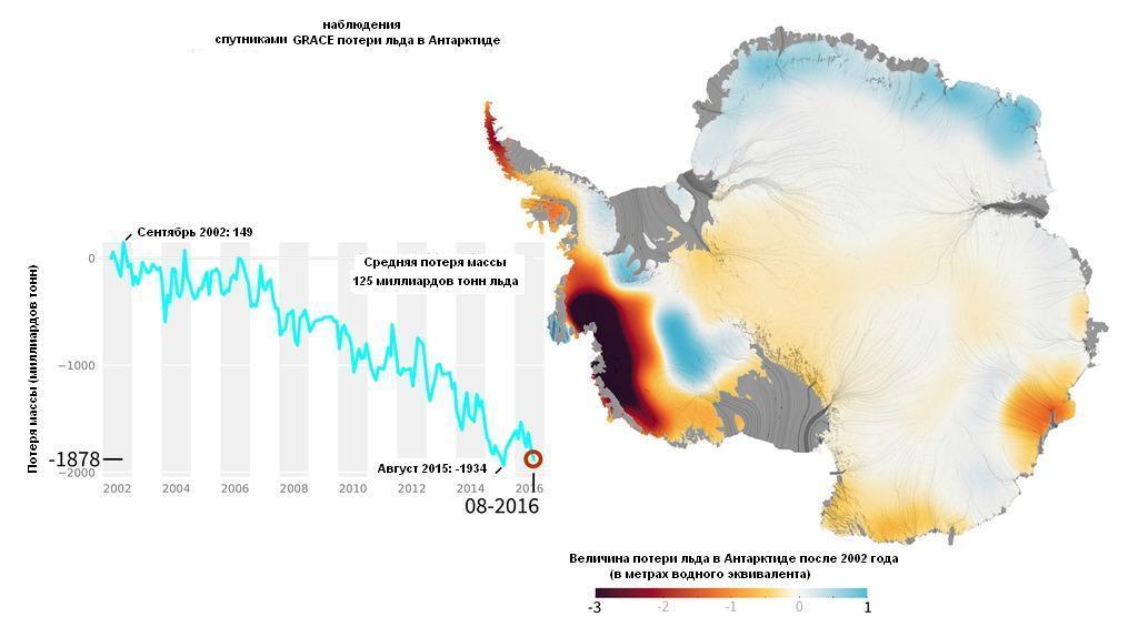 наблюдение спутника grace потери льда в Антарктиде