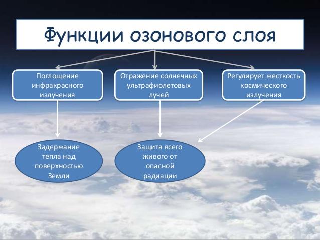функции озонового слоя