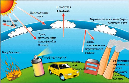 враги озонового слоя