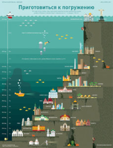 Экологический плакат Что будет если все ледники растают?